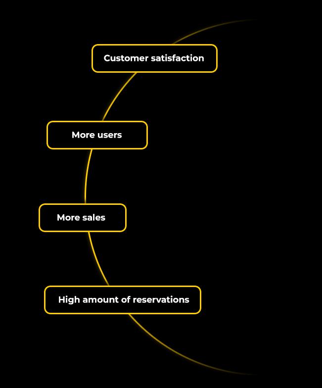 More sales e-commerce
